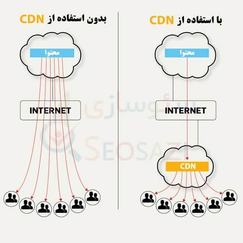 تاثیر CDN بر سرعت سایت