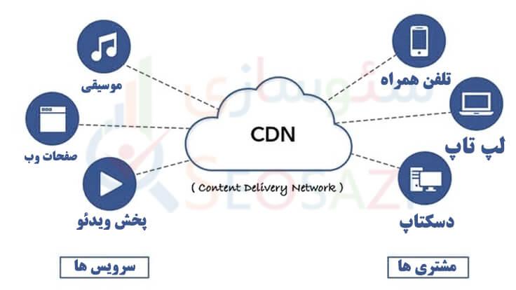 کاربرد های CDN
